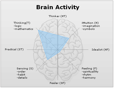 blog-personality-test3